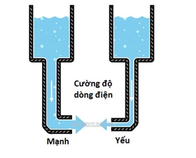 cuong-do-dong-dien-la-gi