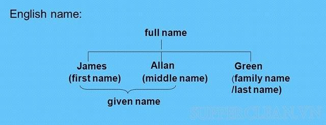 sự khác nhau giữa first name và surname
