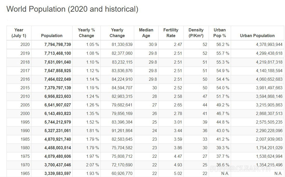 dân số các nước trên thế giới