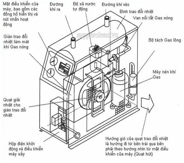 cấu tạo của máy sấy khí