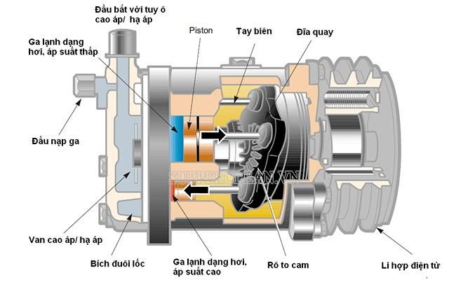 cấu tạo máy nén khí trên ô tô