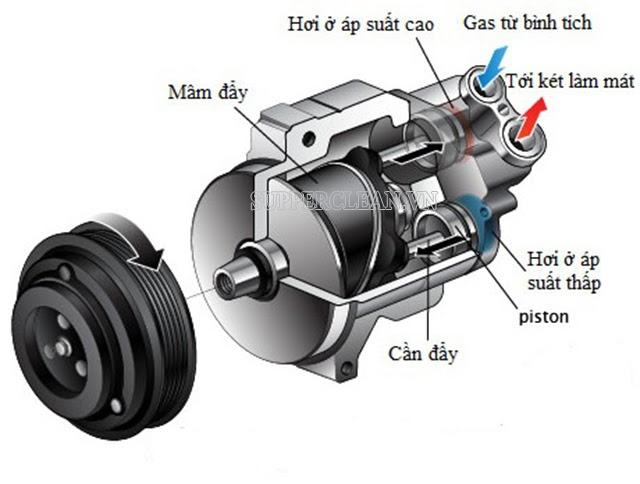 nguyên lý hoạt động của máy nén khí trên ô tô